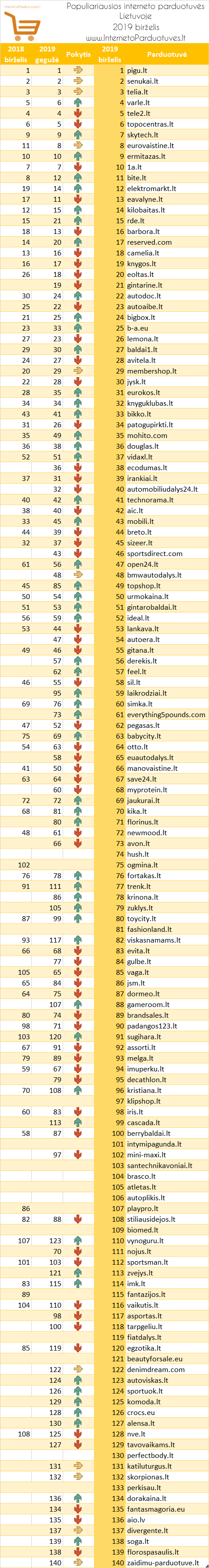 Populiariausių elektroninių parduotuvių Lietuvoje 2019 m. birželio mėn. reitingas