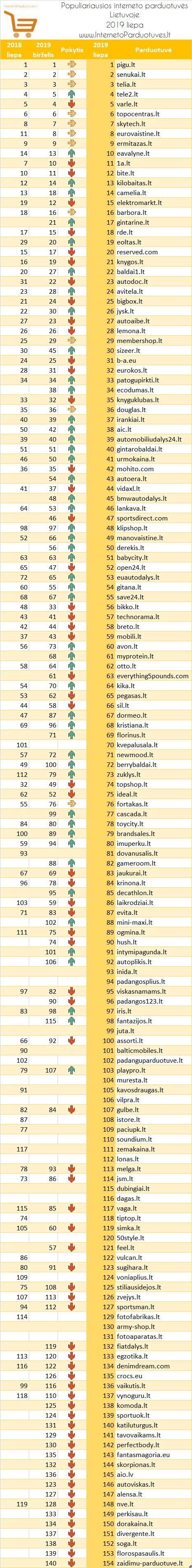 Populiariausių elektroninių parduotuvių Lietuvoje 2019 m. liepos mėnesio reitingas