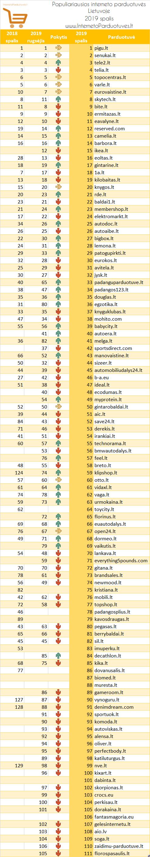 Populiariausių elektroninių parduotuvių Lietuvoje 2019 m. spalio mėnesio reitingas