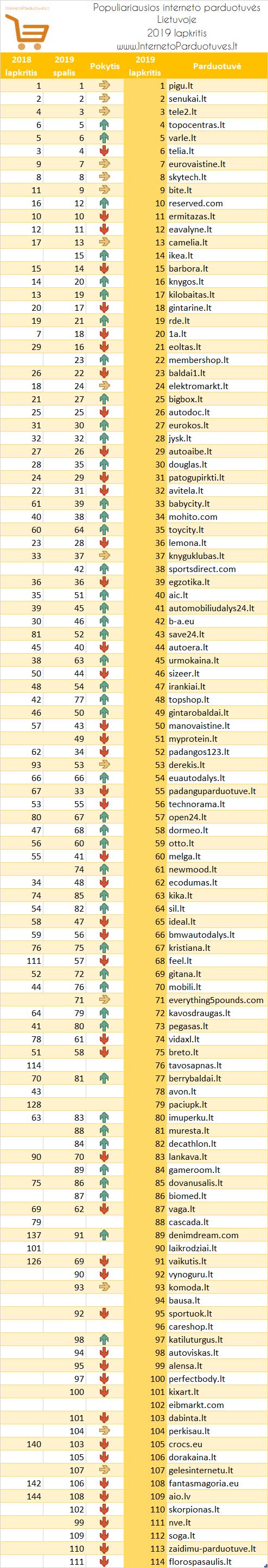 Populiariausių elektroninių parduotuvių Lietuvoje 2019 m. lapkričio mėnesio reitingas