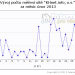 2013-02-pocet-khnet