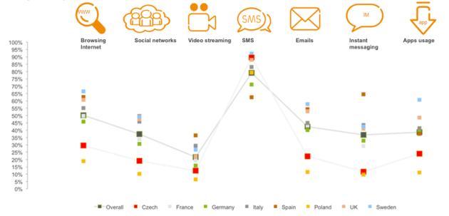 Jak používáme základní aplikace - srovnání - Ericsson Mobility report 2014