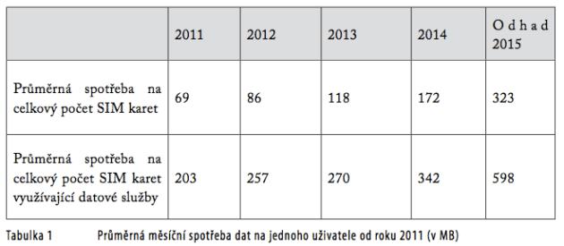 CTU-2015- spotreba dat na SIM