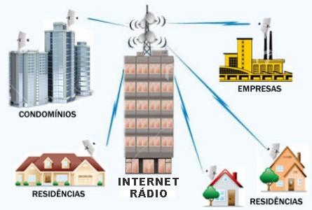 Internet Via Rádio