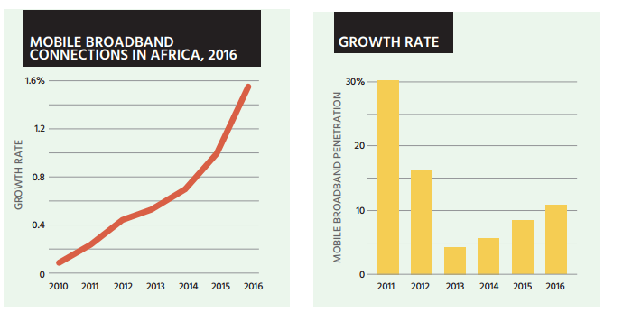 Promoting the African Internet Economy - eTrade for all