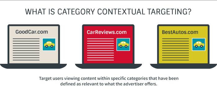 Earn money using contextual ads