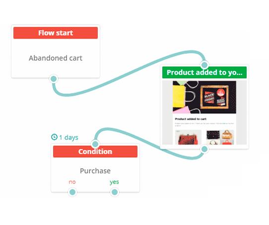 email automation platform