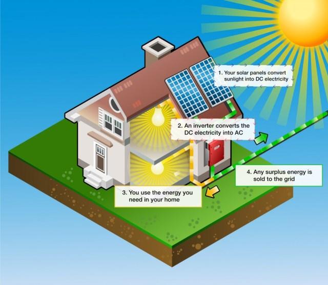 How Do Renewable Energies Work