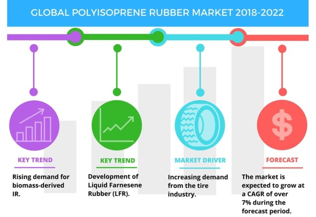 Segmentation of the Natural Rubber Market