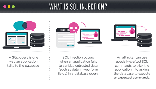 SQL Attacks