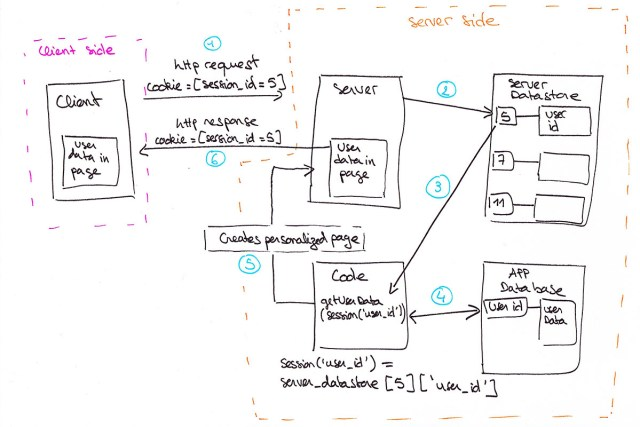 The Life Cycle of a Static, Stateless Web Page
