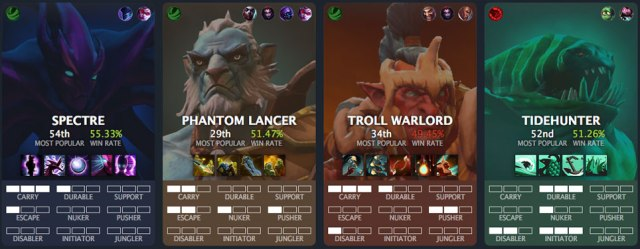 Difficult Heroes - Dota 2