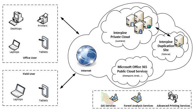 Interpine Cloud Services