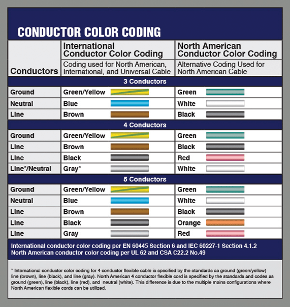 Electrical Wire Color Code Germany Wire Center