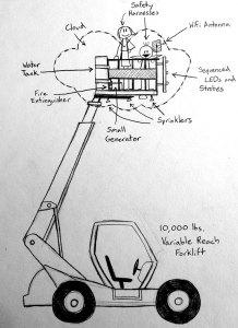 Ardent_cloud-platform_diagram