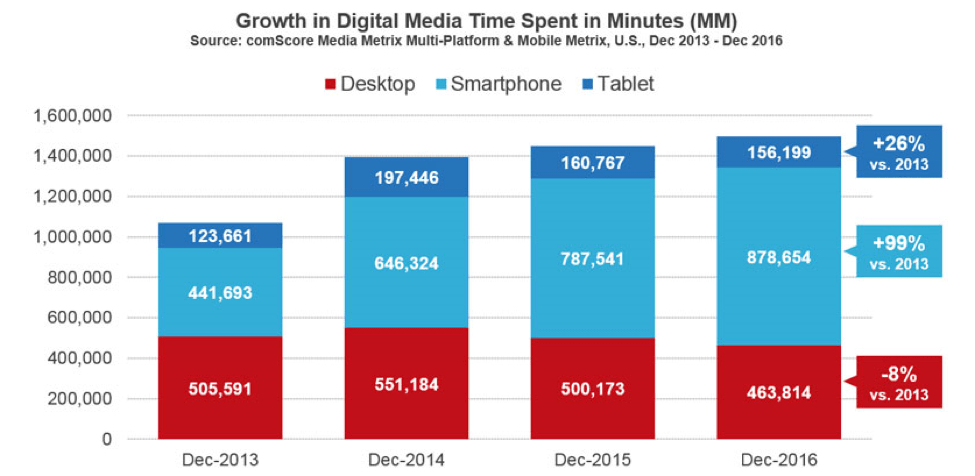 Graph depicting growth in digital media time spent in minutes