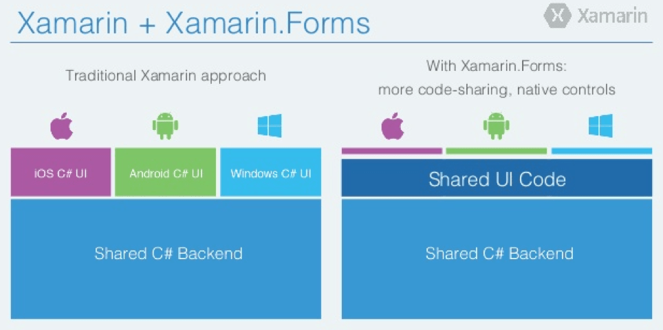 Image of what you get when you use Xamarin and Xamarin.Forms
