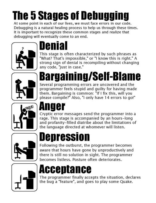 Comic explaining The 5 Stages of Debugging