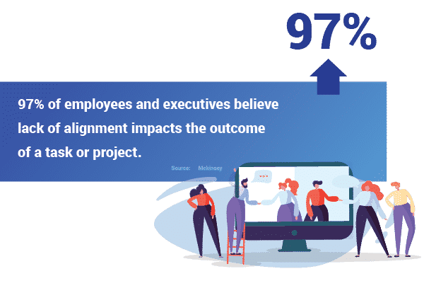 97% of employees lack alignment