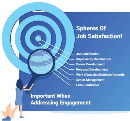 Spheres Of Job Satisfaction