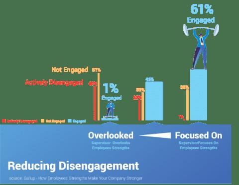 Reducing disengagement through activity