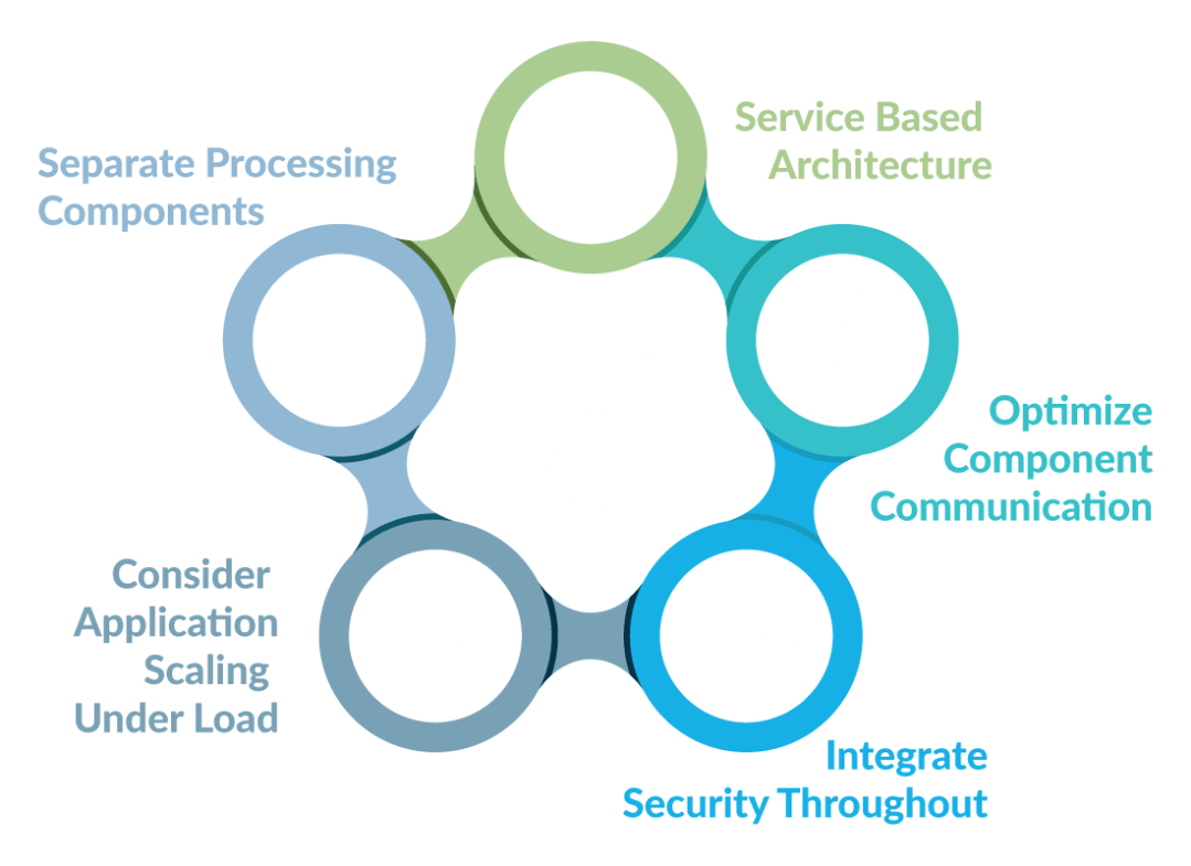 Five Steps Of Cloud Architecture Graphic