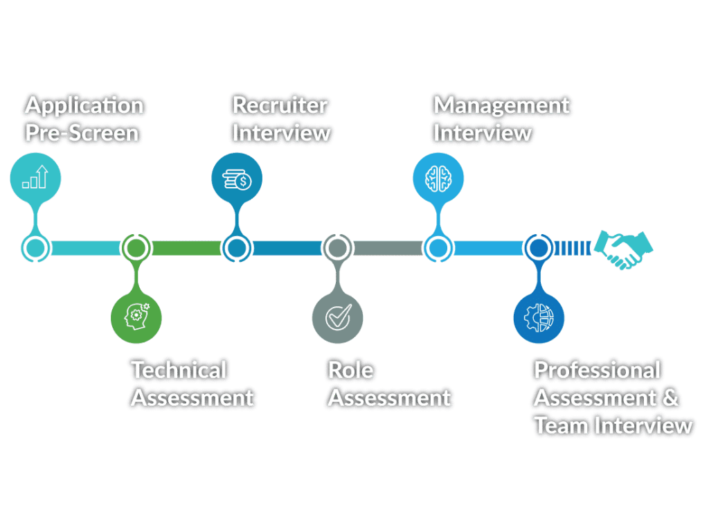 6 stage interview process - prescreen, technical assessment - recruiter interview - role assessment - management interview - team interview