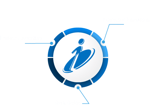Scalable Resources - Soft Skills - Proven Expertise Graphic