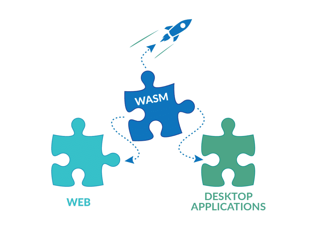 WebAssembly Services WASM