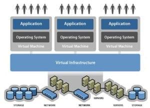 virtualization malta