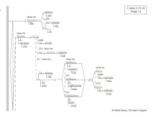 1, 2, 3 John | NTGreek In Diagram