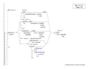 Revelation | NTGreek In Diagram