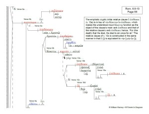 Romans | NTGreek In Diagram