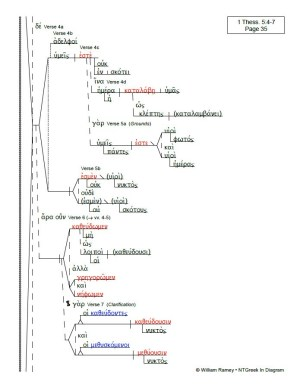 Thessalonians Epistles   NTGreek In Diagram