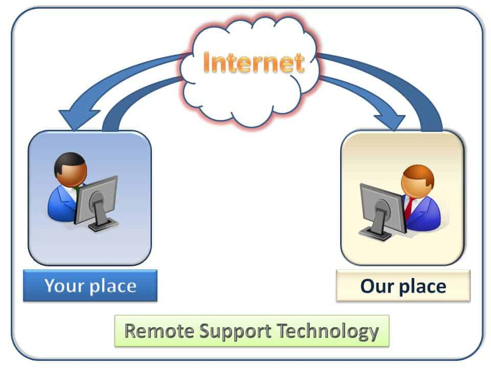 remote support strategy