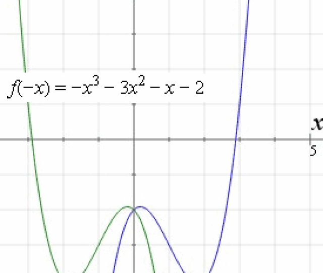 Graph Y X3 3x And Reflection