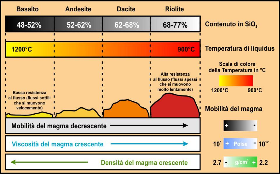 temperatura-magmi