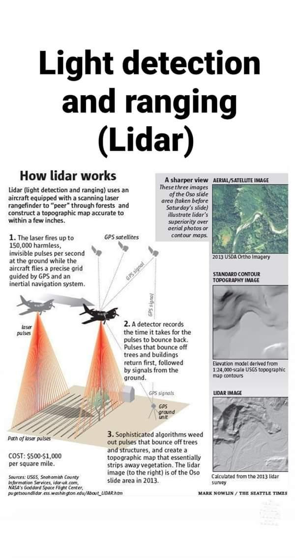 how-work-a-lidar