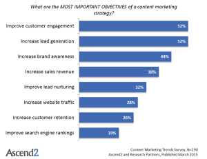 Content-Marketing-Trends-Most-Important-Objectives1