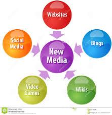 websites, social media, video games, wikis, blogs