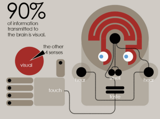 Graphic of 90% of information to the brain is visual.