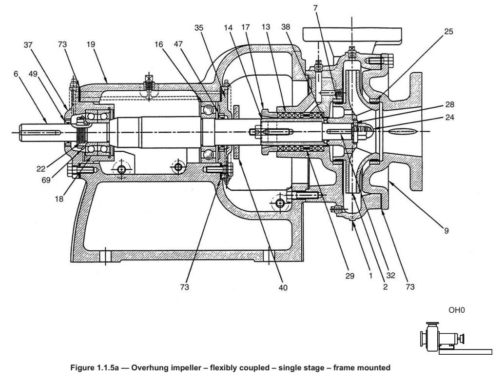 Common Centrifugal Pump Designs