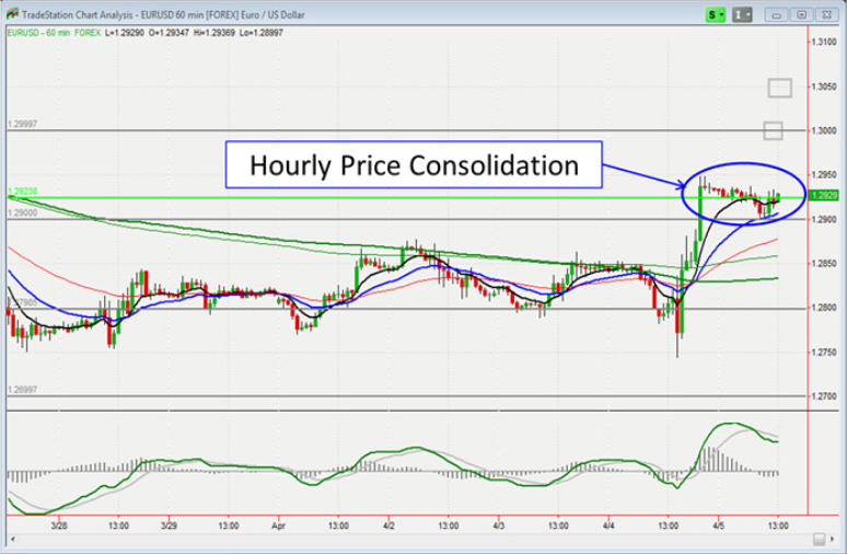 Busted Breakouts in Forex
