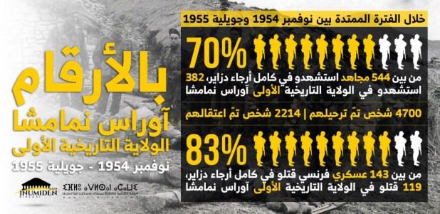 إنفوغرافيا: الولاية التاريخية الأولى أوراس نمامشا في الفترة بين نوفمبر 1954 وجويلية 1955