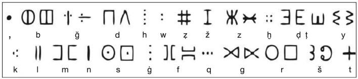 Figure 8. Écriture dite tafinaq (tifinagh au pluriel), en usage chez les Touaregs. Certaines consonnes du système tafinaq sont conçues à l 'aide de points, contrairement aux inscriptions libyques de Dougga qui sont gravées à l'aide de traits; un trait est un signe reliant deux points. Le Corpus de l'abbé Jean-Baptiste Chabot R.I.L. (Recueil des Inscriptions Libyques, Alger, 1940) a répertorié plus de 1500 inscriptions sur des stèles mises au jour au Maghreb. Ces stèles découvertes il y a plus d'un siècle, n'ont fait l'objet d'aucune analyse approfondie à ce jour.