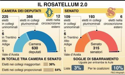 """Nadia Spallitta: """"Con il Rosatellum democrazia a rischio"""". Critico anche Giorgio Assenza"""