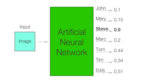 Neural Network Overview