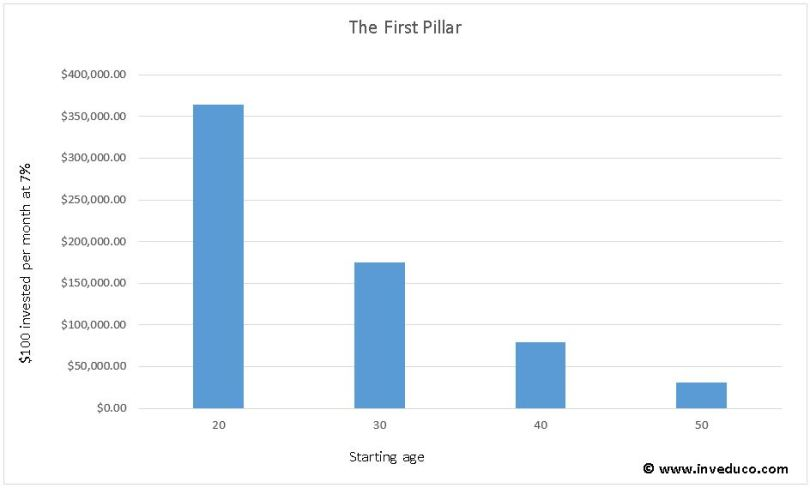Retire early: the first pillar