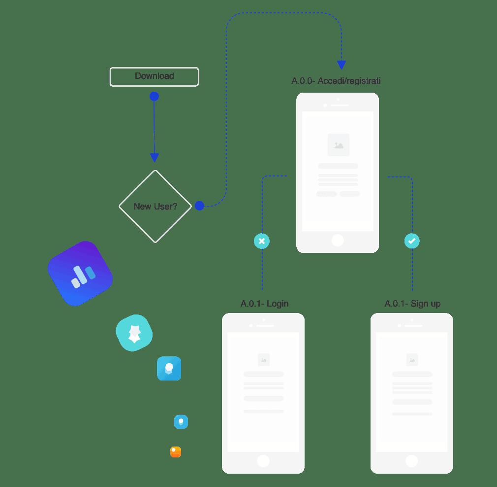 analisi fattibilità sviluppo app