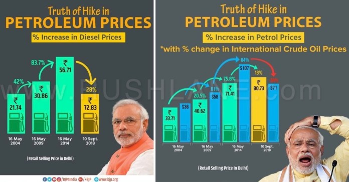 bjp congress india fuel petrol diesel price hike fight